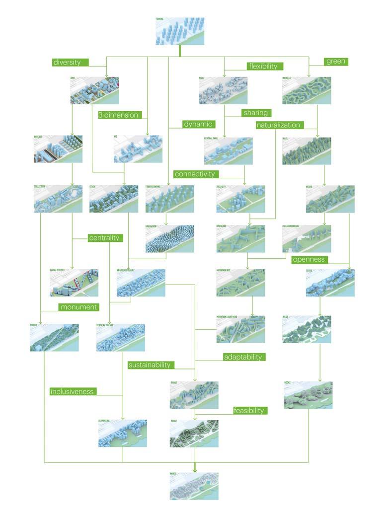 طراحی مرکز محله شهرسازی