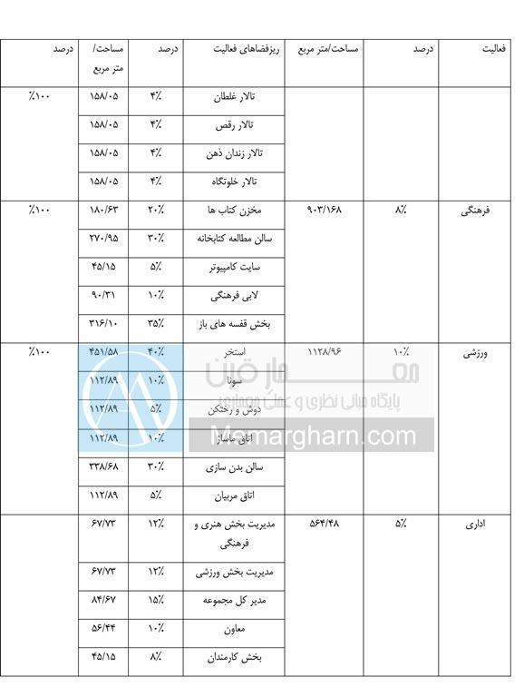 جدول برنامه فیزیکی